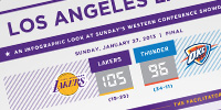 Lakers Infographics