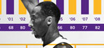 Kobe Bryant 30,000 points Infographic
