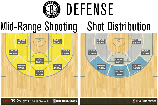 The nets at mid range an review the for Average basketball court size