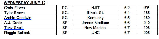 Nets Draft Workouts June 12 Roster