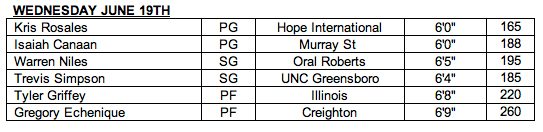 Nets Draft Workouts June 19 Roster