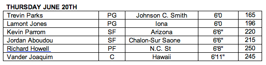 Nets Draft Workouts June 20 Roster
