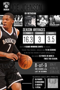 Joe Johnson Season Infographic