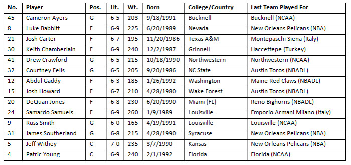 pelicans announce 2014 samsung nba summer league roster and mini