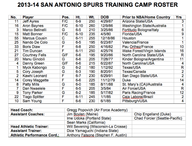 2015 16 San Antonio Spurs Roster And Stats Basketball | Autos Post