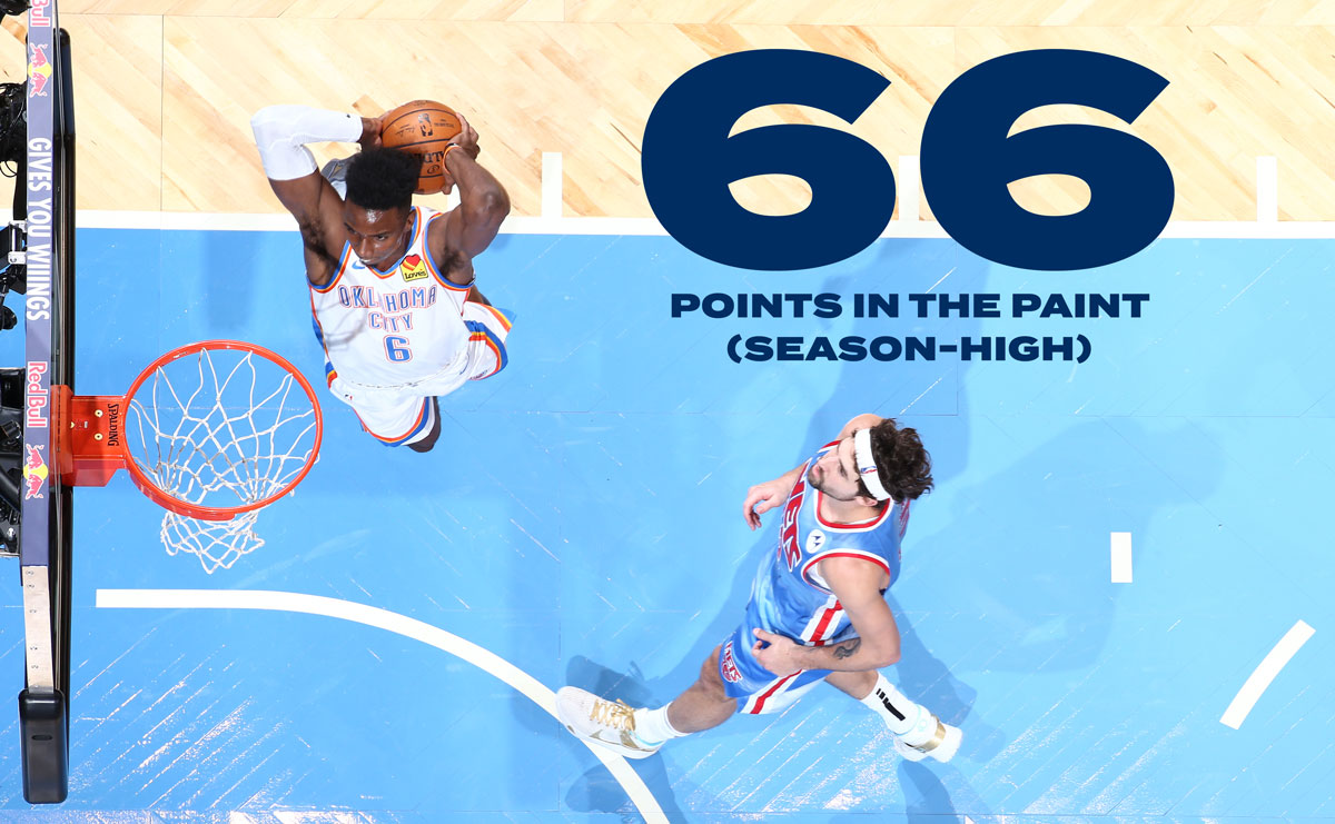 66 points in the paint on 33-of-47 shooting (70.2%)