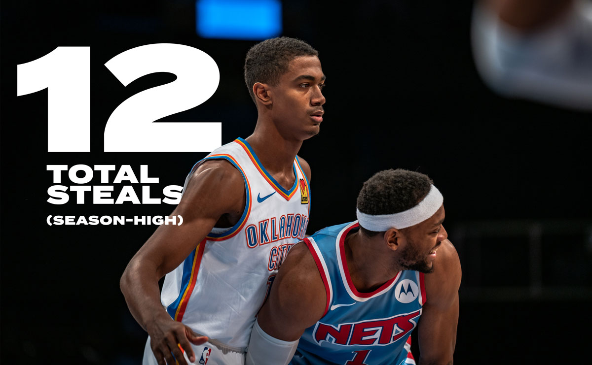 12 Steals for the Thunder in the game, a season-high