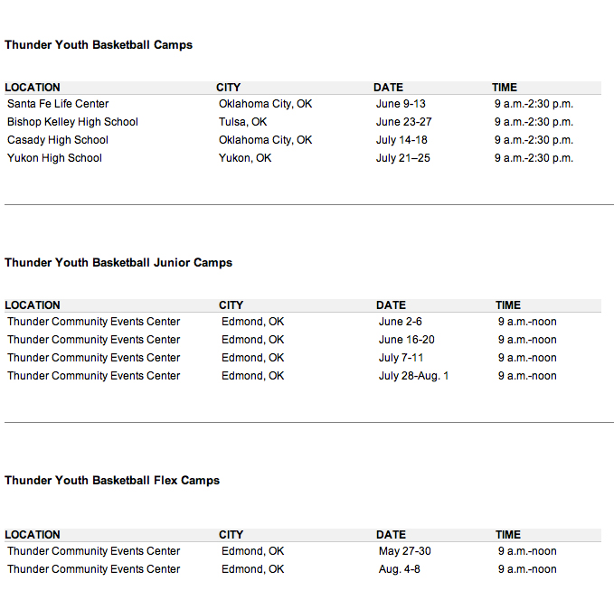 Thunder Youth Basketball Summer Camps to Begin in May ...