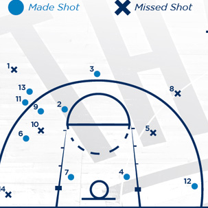 Calculate Shooting Percentages