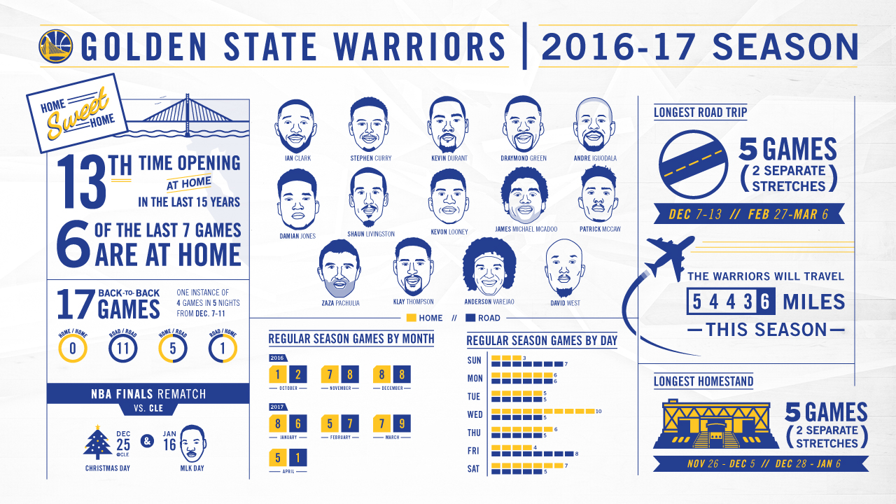 breaking down the 2016-17 schedule | golden state warriors