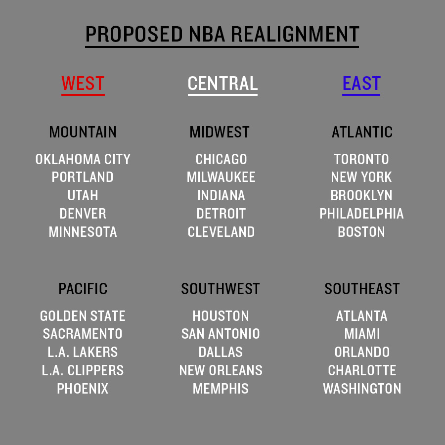nba west division