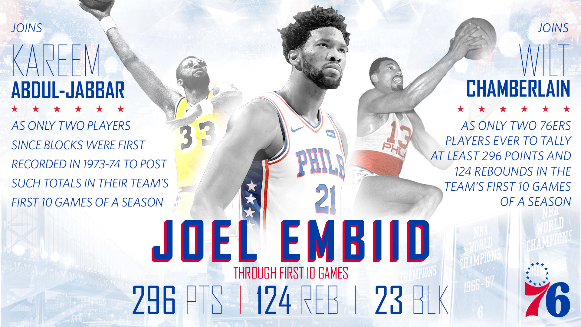 Proof in Numbers - Embiid's All-Star, MVP Bids Well Underway
