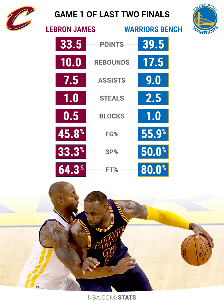 Nba Finals Stats By Year | All Basketball Scores Info