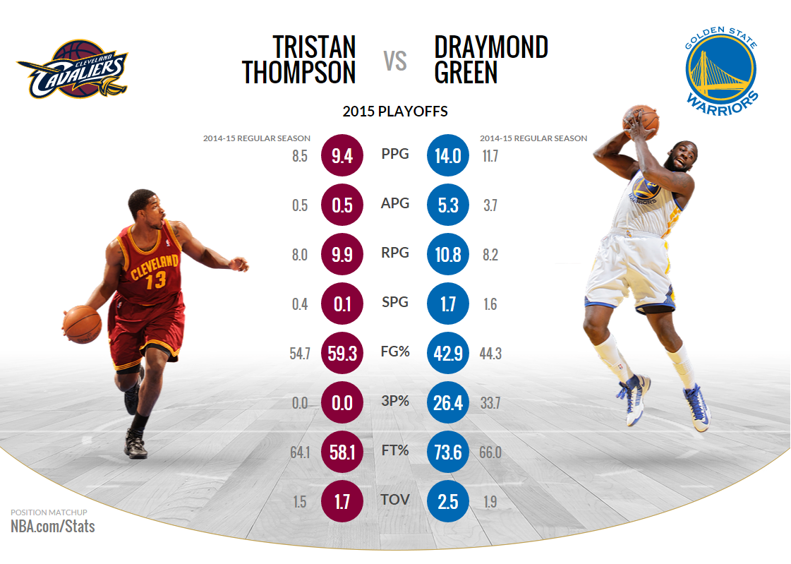 players stats from nba finals