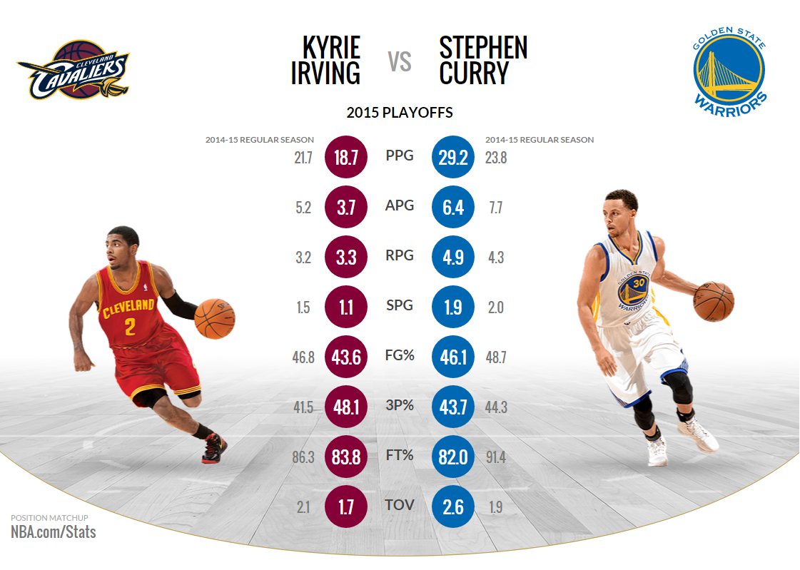 2015 Nba Finals Stats Basketball Reference | All Basketball Scores Info