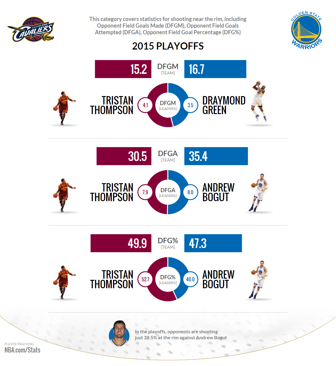nba stats 2015 finals preview game 2 ucollect infographics
