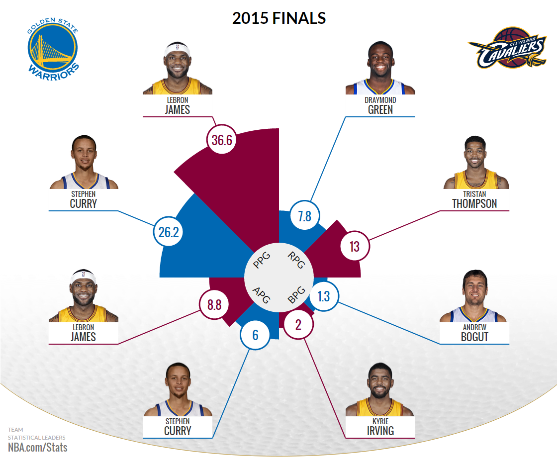 Team Stats For Nba Finals 2015 | All Basketball Scores Info