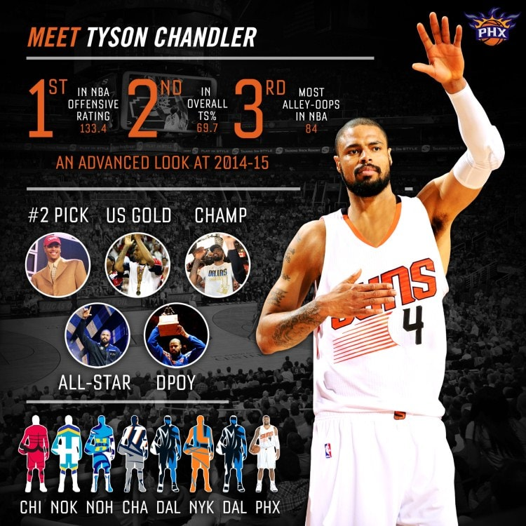 20cb0fc439a 5 Things You Need to Know About Tyson Chandler | Phoenix Suns