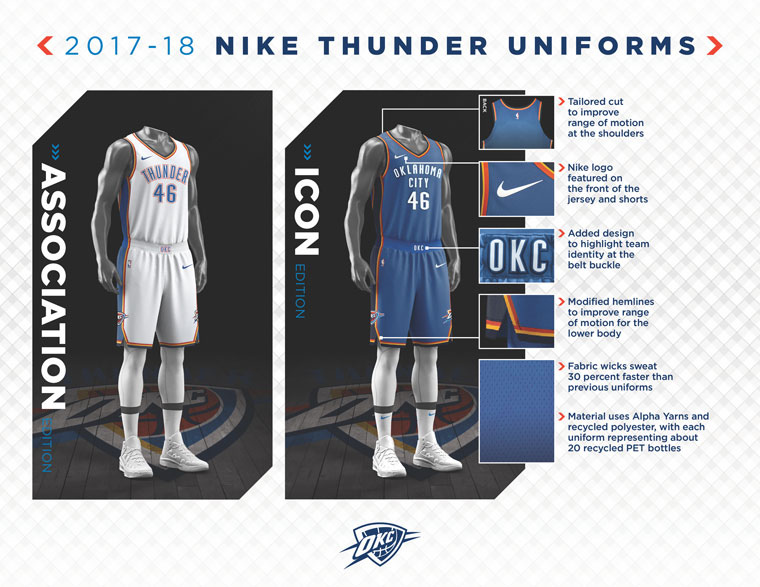 watch 059e7 2d7ea New Technology Helps Nike Build Thunder Uniforms | Oklahoma ...