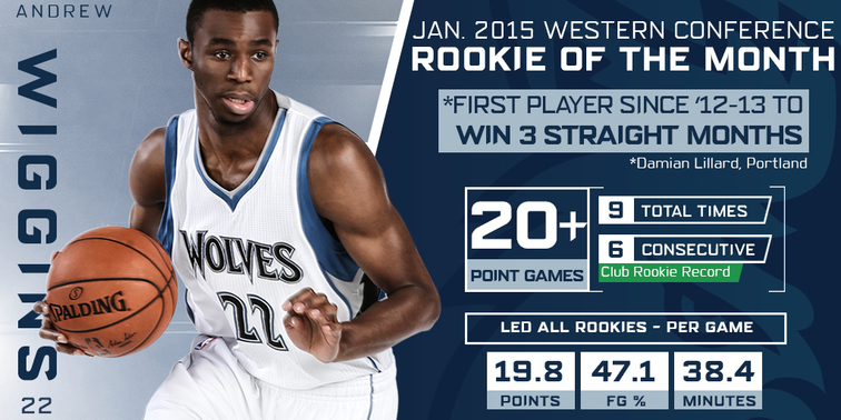 Andrew Wiggins January 2015 Rookie of the Month