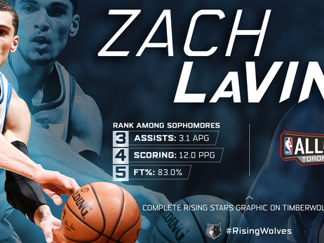 Zach LaVine - Wolves Rising Stars 2016 All-Star Infographic
